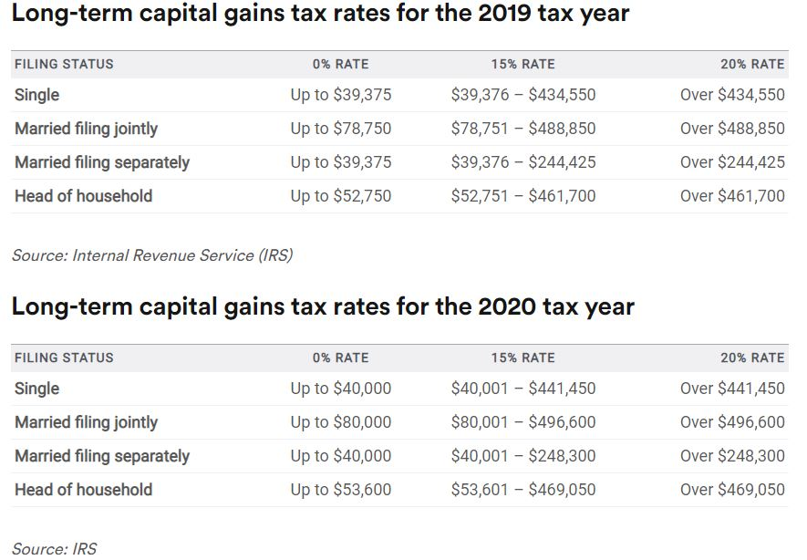 Table of Long-term Capital Gains Tax Rates