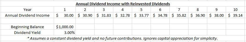 Table displaying reinvested dividends over a period of ten years