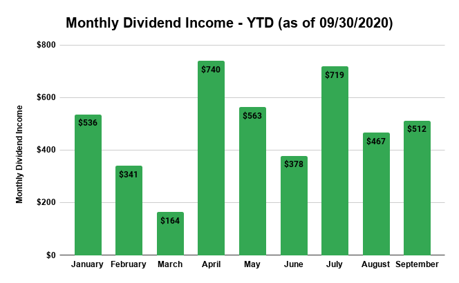 chart of monthly dividends received